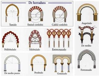 Diferentes tipos de arcos en la arquitectura musulmana.