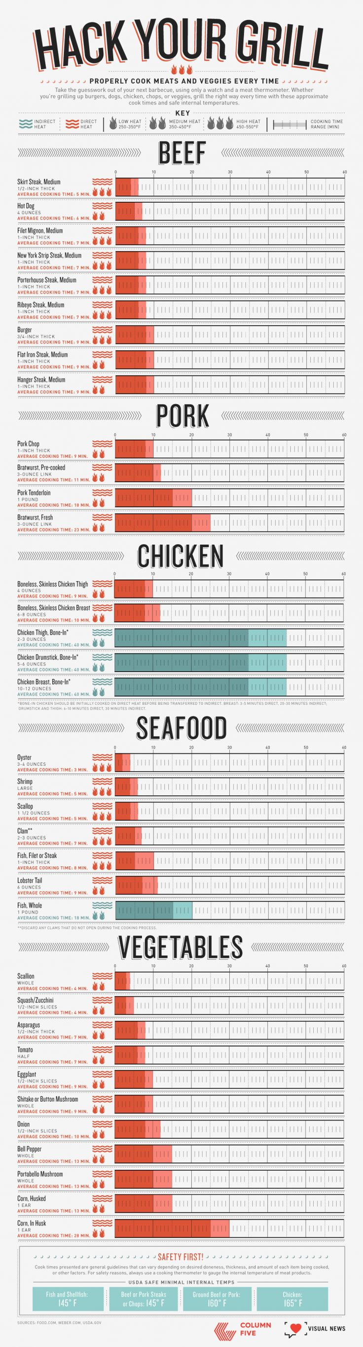 Summer's here, and that means it's time to fire up the grill!The question now is how do you avoid spending your summer feasting on burnt chunks of what was supposed to be a gourmet, outdoor meal?Look no further than this infographic from Column Five featuring grill guides for everything from corn in the husk to oysters.Via Column Five.Eat well with infographics.