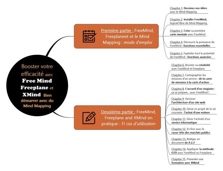 Freemind est un logiciel libre pour créer des Mind Maps, cartes heuristiques ou cartes mentales. Livre : Booster votre efficacité avec Free Mind