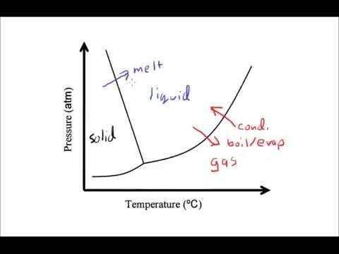 Phase Diagrams Of Water Diagram Mr Chemistry