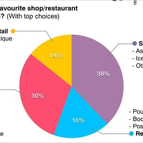 Favourite shops and restaurants in #Wealdstone (source: http://www.harrow.gov.uk/info/200116/media_publicity_and_web/789/harrow_people_magazine - Feb edition) #Harrow #infographic #HarrowPeople