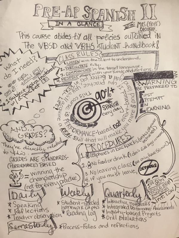 ProfeCochran's sketch note syllabus for PreAP Spanish II