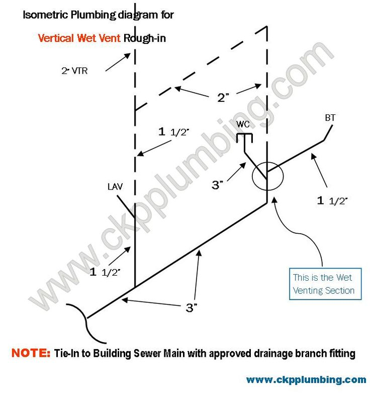 french drain diagram auto electrical wiring diagramfrench drain diagram