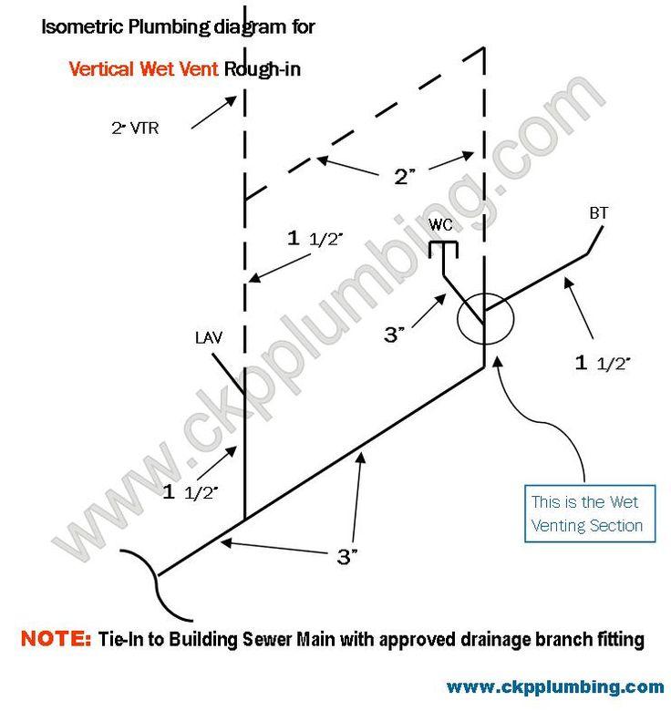 rough in diagram of vertical wet vent  plumbing vent system