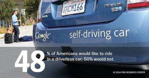 Dei tre invenzioni abbiamo chiesto in un recente rapporto, gli americani sono più interessati a cavalcare in un auto senza conducente: il 48% vorrebbe farlo se data l'opportunità, mentre il 50% dicono che questo è qualcosa che non vorrebbe fare.  I laureati sono particolarmente interessato a dare una prova auto senza conducente: il 59% di loro avrebbe fatto, mentre il 62% di quelli con un diploma di scuola superiore o di meno non avrebbe fatto.  Se data l'opportunità, vuoi andare in una ...
