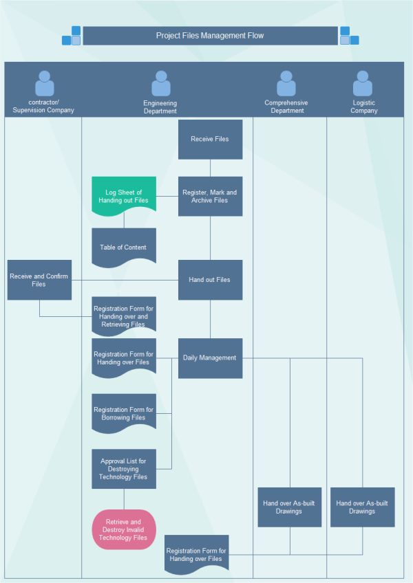 The 25+ best Flowchart ideas on Pinterest Work flow chart - flow chart template word