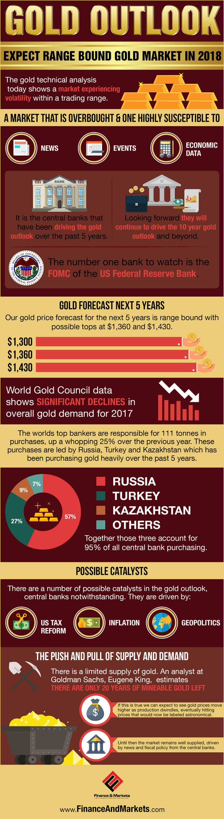 Learn Everything you need to invest in Gold in 5 minutes: Gold forecast next 5 years? Gold prices could come under pressure from improving global economics and the rising tide of cryptocurrency.  The comex gold outlook calls for rising prices over the holiday trading week but we say watch out for resistance at key technical levels. #infographics