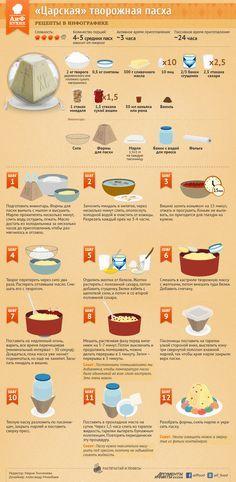 Рецепт творожной пасхи по-царски | Рецепты в инфографике | Кухня | Аргументы и Факты