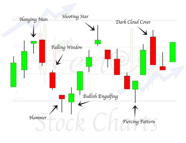 Forex stock charts