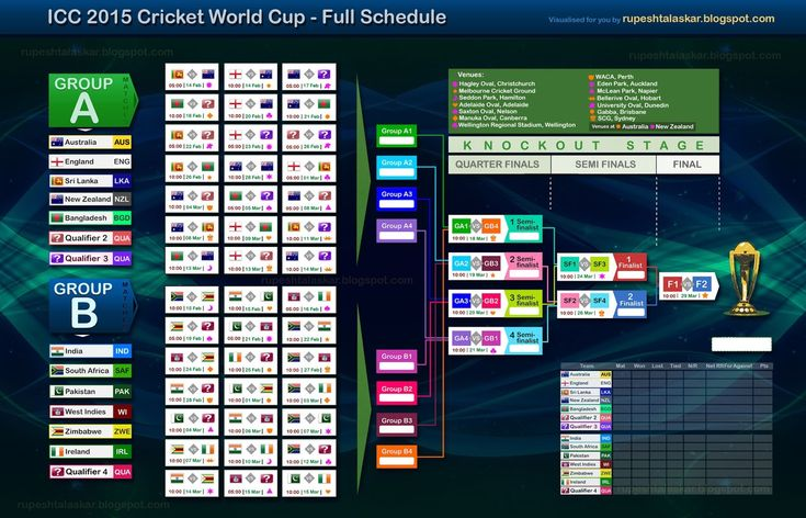 ICC World Cup 2015 Matches Schedule