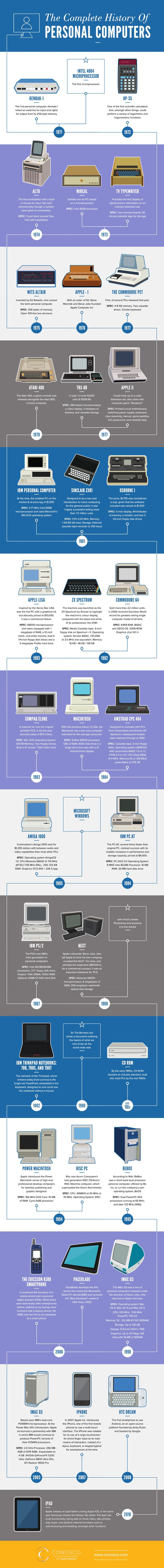 top ideas about computers keyboard shortcuts the complete history of personal computers infographic more