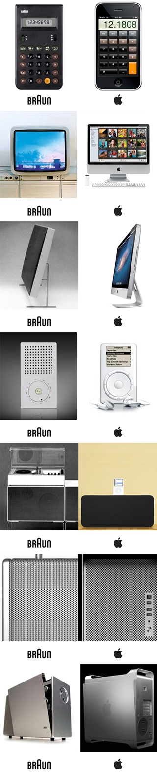 Jonathan (Jony) Ive, Senior Vice President of Industrial Design at Apple, is a good friend of our new pal Dieter Rams, and takes inspiration from Braun's minimalist aesthetic and focus on function. The examples illustrate the similarities in design thinking and, in most cases, a homage to fifty years of design innovation by Braun.