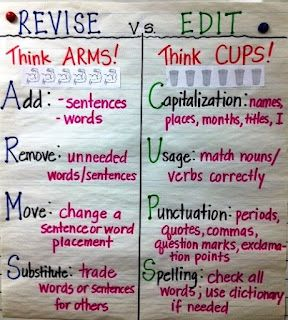Revising and Editing Anchor Chart -- might use real cups with different colors of markers per cup. student uses marker from cup to mark only those corrections. switches cup and marker color and marks next set of corrections, etc.