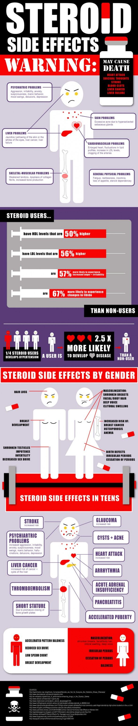Prednisone Side Effects Long Term