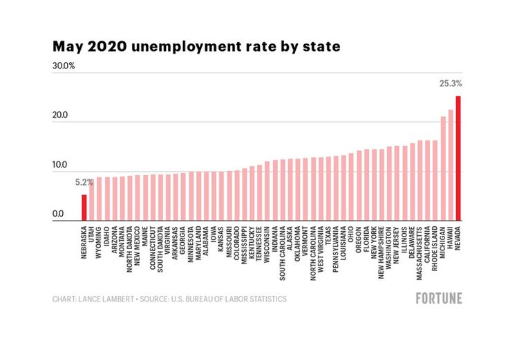 How The U S Economy Is Doing In 8 Charts Fortune In 2020 Chart Economy Nevada