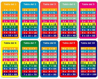 Tablas de multiplicar - Imagenes Educativas