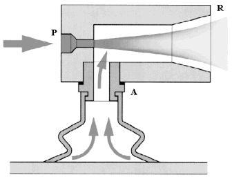 Les éléments pneumatiques   _ Fonctionnement : Un étranglement prévu à l'intérieur de l'éjecteur provoque une accélération du flux d'air (P) vers l'orifice R qui entraîne l'air ambiant de l'orifice A et provoque ainsi une dépression.  Basé sur le principe de l'effet venturi ces appareils permettent d'obtenir à partir d'une source d'air comprimé à 5 bars, un vide correspondant à 87 % de la pression atmosphérique.  Avec le développement de l'automatisation de reprise et d'assemblage, saisir…