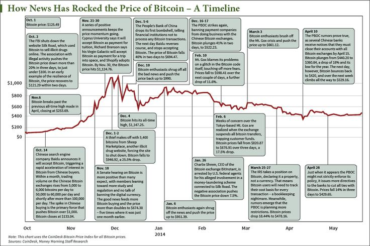 How News Has Rocked The Price of Bitcoin