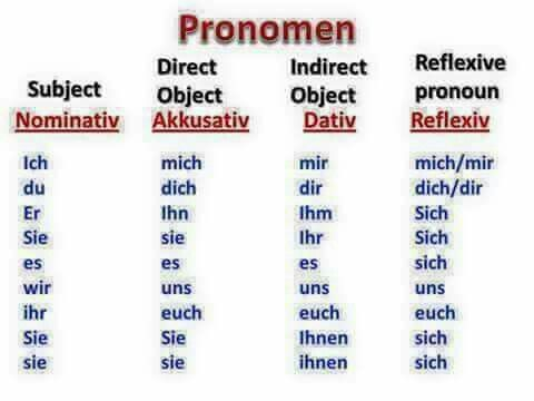 73 best grammar nouns and articles images on pinterest learn grammar deutsch sciox Images