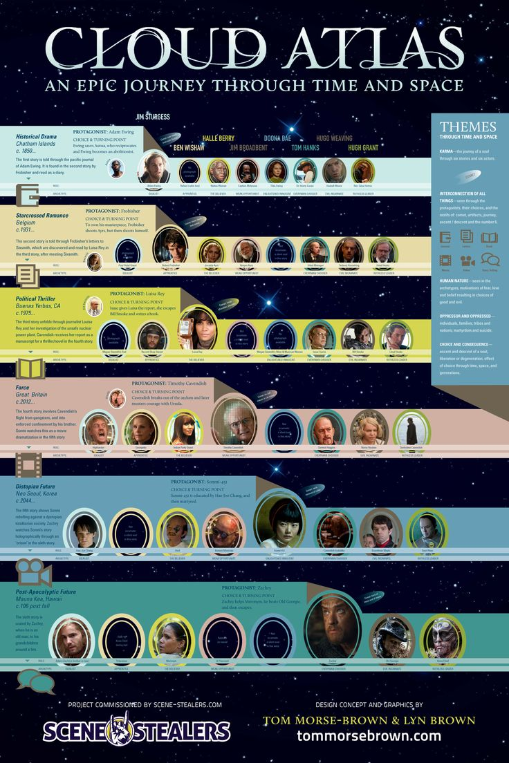 CLOUD ATLAS Broken Down - Infographic  - News - GeekTyrant