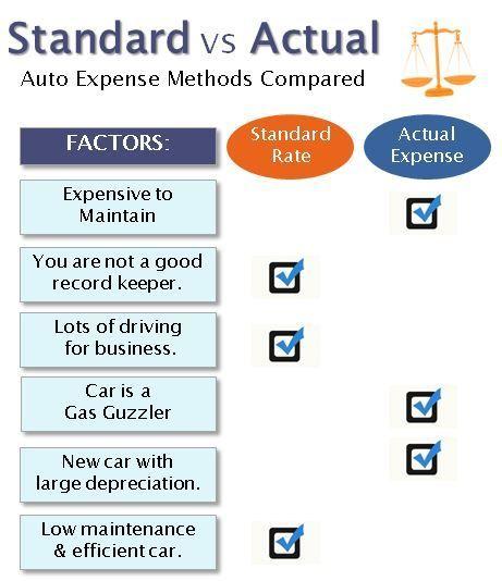 real estate agent auto expense comparison chart