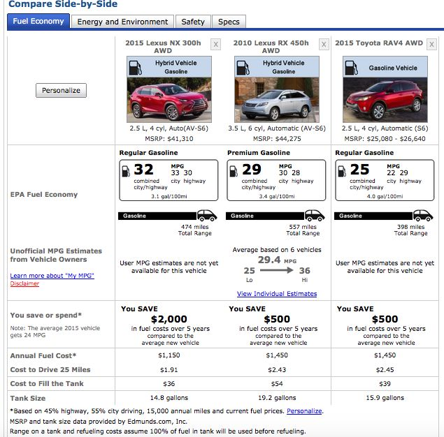 fuel economy comparison
