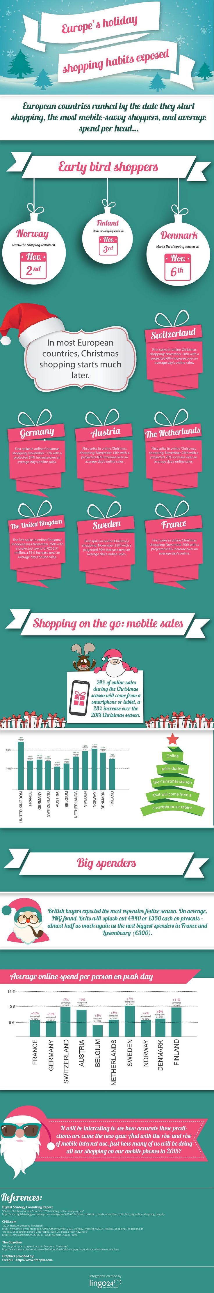 Some of us are guilty of going a bit overboard with Christmas shopping, while others are much more economical. Ever thought how our European neighbours' habits compare to our own? Our new #infographic looks at consumer e-commerce trends across Europe including who starts shopping first, who spends most, and mobiles sales trends.
