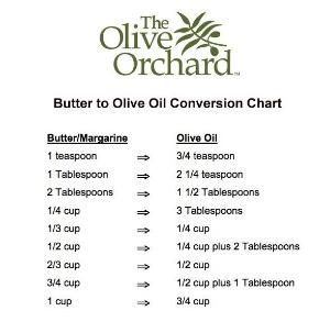 butter substitutes healthy chart | Your email address will not be published. Required fields are marked * by bonnie