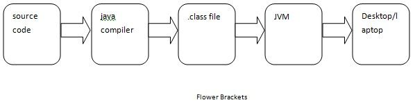 Let us continue with the main java features. They are also known as java buzzwords. Simple Java is concise, easy to write and more readable. Java was design http://www.flowerbrackets.com/java-features/