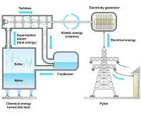 Electrical and Electronics Engineering: Thermal power station