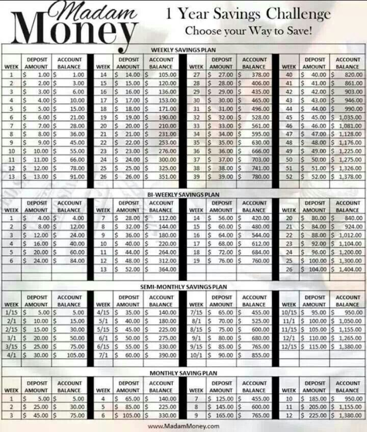 How To Save Money Chart