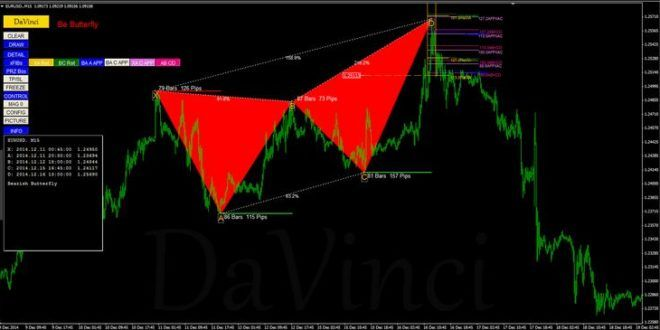 Download Free Harmonic Pattern Finder V3 Indicator For Mt4