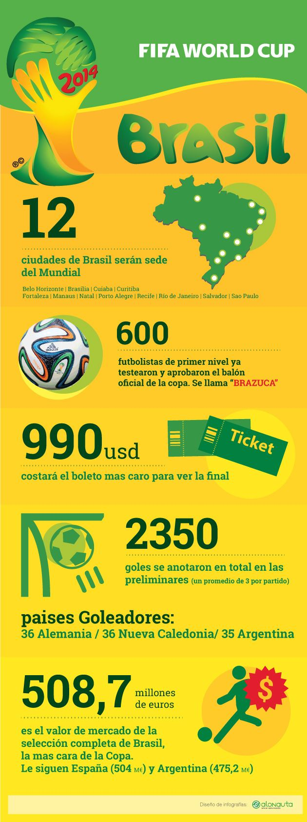 Mundial de football Brasil 2014 / FIFA World Cup