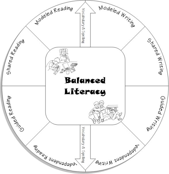 Learn all about balanced literacy on this great site (for teachers).