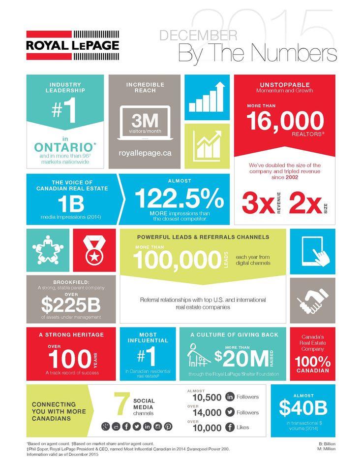ROYAL LEPAGE DECEMBER 2015 STATISTICS #petercerrito #royalepage #numbers #stats #statistics #realestate #home #house #buy #sell #lease #rent #toronto #6ix #vaughan #woodbridge #maple #york #yorkregion #king #kingcity #nobleton #kleinburg #concord