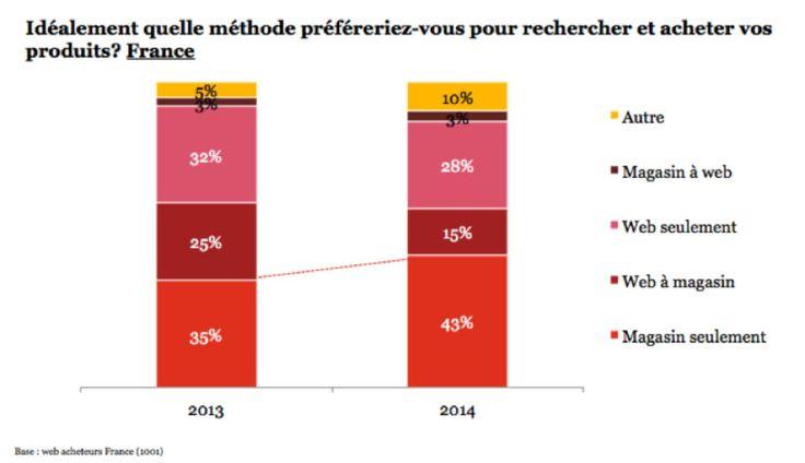 Etude PwC sur les web-acheteurs (nov. 2014) : les consommateurs connectés français reviennent en magasin http://bit.ly/WebAcheteursPwC #ecommerce