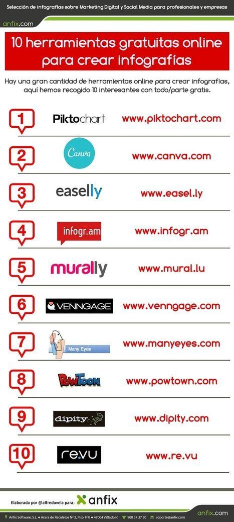 10 herramientas online gratuitas para crear infografías #infografia #infographic | Cajón de sastre Web 2.0 | Scoop.it