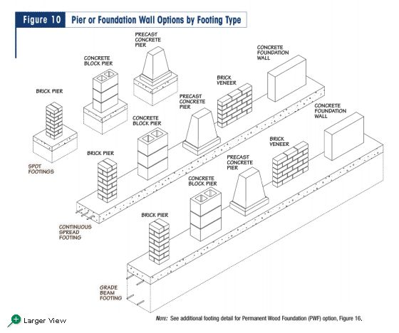 figure 10 pier or foundation wall options by footing type on types of structural walls id=97479