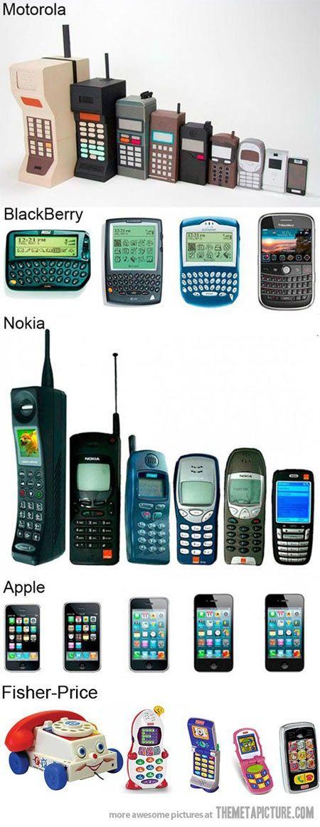 Evoluções