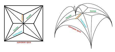 Каркасная система готической архитектуры — Википедия