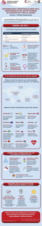 Enfermedades cardiovasculares (ECV) - Datos y cifras mundiales. Federación Española del Corazón #CuidarCorazón