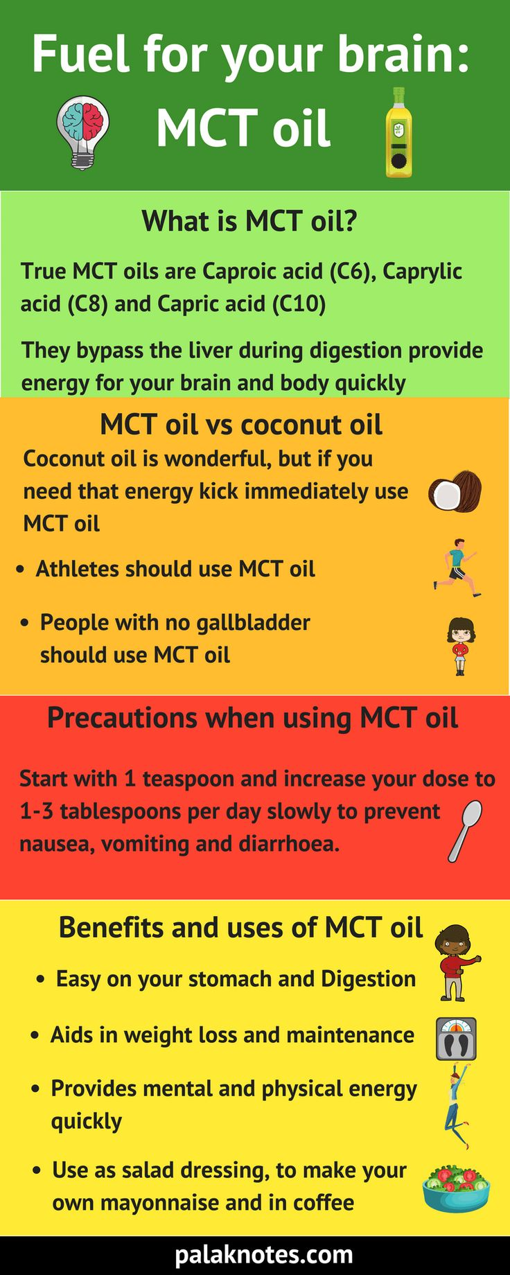Benefits And Uses Of MCT Oil #MCTOil #UsesofCoconut Oil