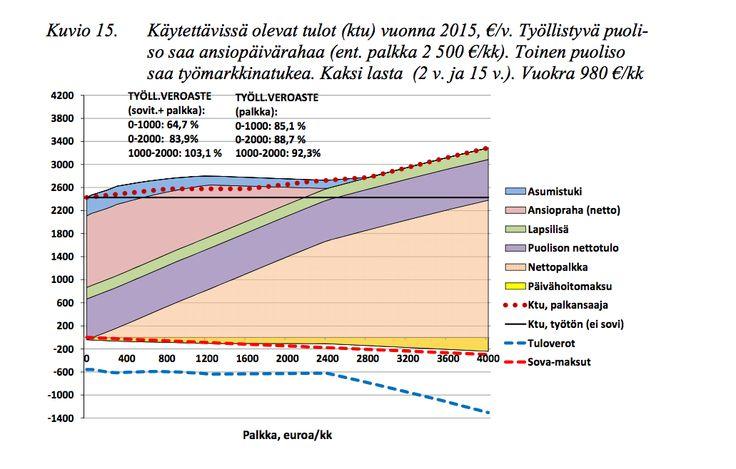 Kelan pääjohtajan Liisa Hyssälän mielestä Suomen sosiaaliturvajärjestelmässä on liikaa byrokratiaa ja kannustinloukkuja.