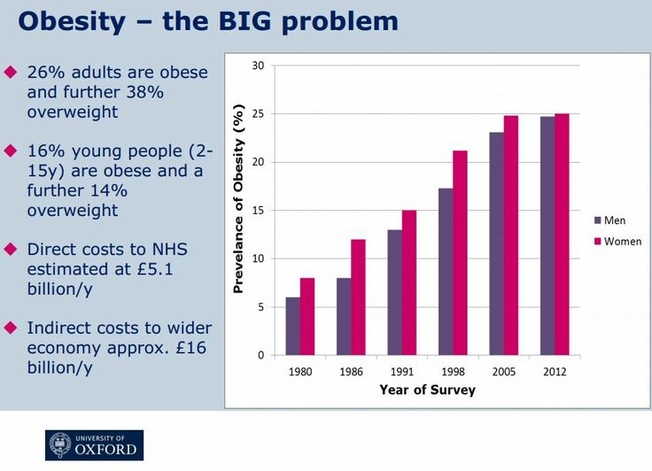 Obesity – the BIG problem. 26% adults are obese and further 38% overweight. 16% young people (2-15y) are obese and a  further 14% overweight. Direct costs to NHS  estimated at £5.1 billion a year. Indirect costs to wider economy approx. £16 billion a year.