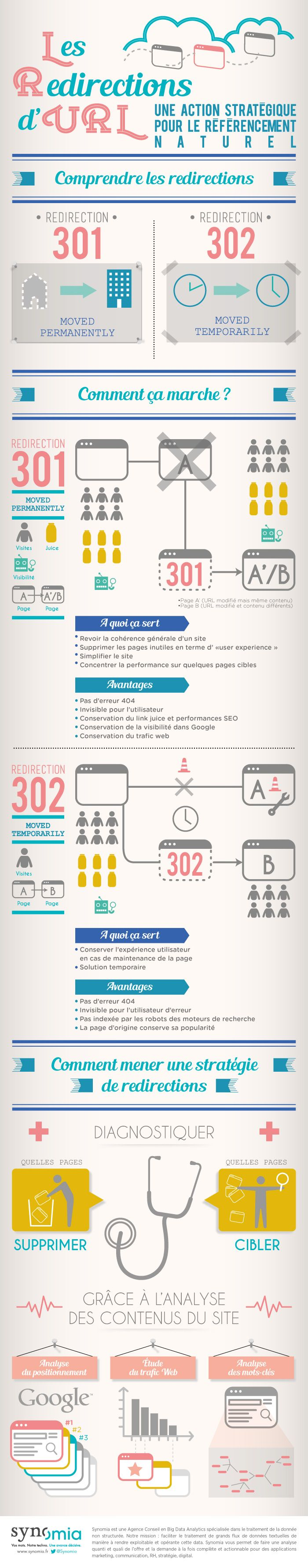 Infographie : SEO et redir ections 301, 302