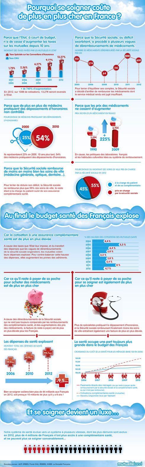Infographie santé : les français renoncent de plus en plus à se soigner @Rémy TESTON.
