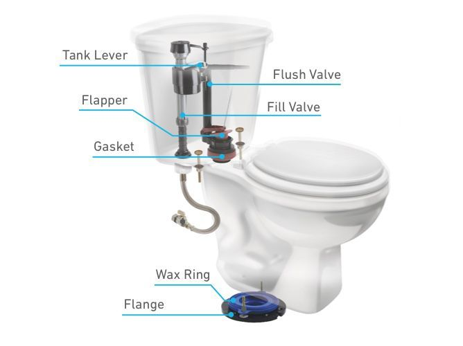 Replace Inside Toilet Tank Parts Flooring Ideas In 2020 Toilet Repair Toilet Tank Toilet Flush Valve
