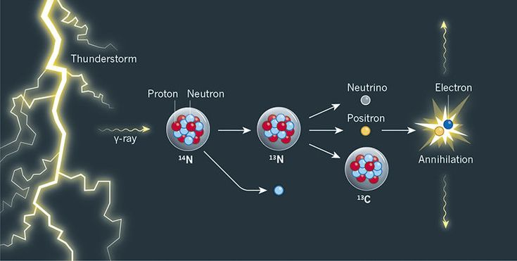 The discovery that thunderstorms can trigger nuclear reactions provides insight into the physics of atmospheric electricity and unveils a previously unknown natural source of radioactive isotopes on Earth.