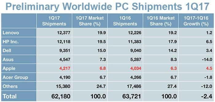 Overall PC Shipments Drop 2.4% in Q1 2017