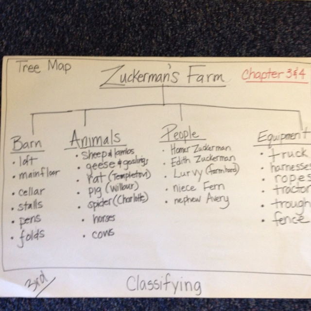 Tree map Charlotte's Web